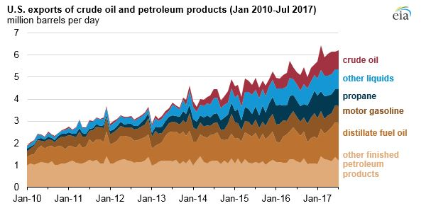 Oil Exports 2017